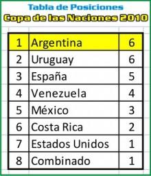 Resultados Copa de las Naciones 2010