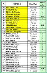 Resultados Mundial Costa Rica 2010-01