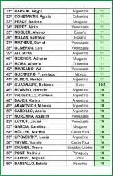 Resultados Mundial Costa Rica 2010-02