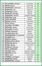 Resultados Mundial Costa Rica 2010-03