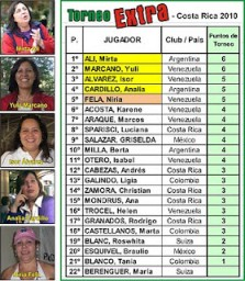 ResultadosTorneoExtra-2010
