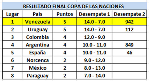ResultadosCopaDeLasNaciones-2017